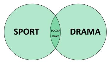 Sports-Drama venn diagram