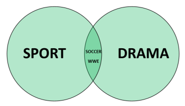 Sports-Drama venn diagram